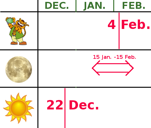 Graphic showing the 3 theories of the beginning of the Chinese Astrological Year