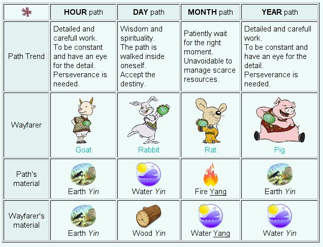 Natal Charts Understand Your Free Natal Chart