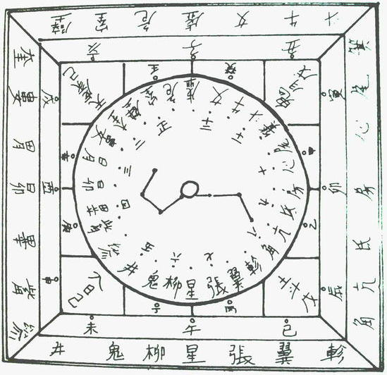 Chinese divination plate to see the general astrological trends